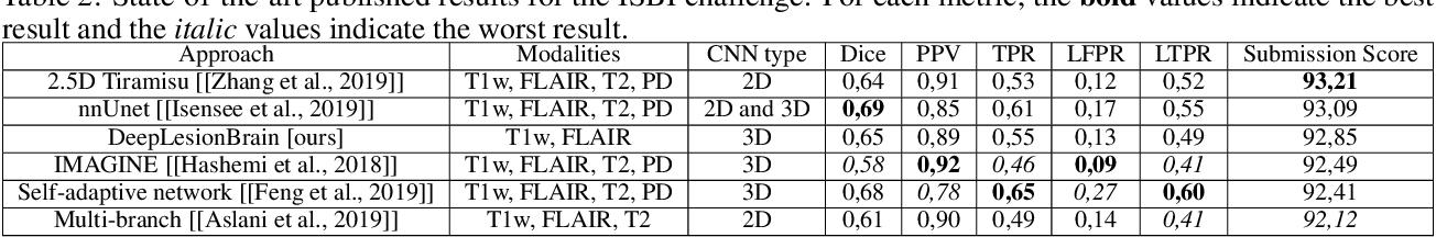 Figure 4 for Towards broader generalization of deep learning methods for multiple sclerosis lesion segmentation