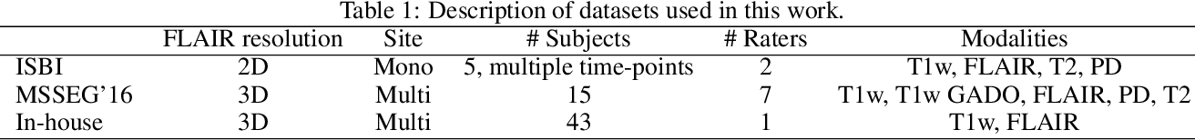 Figure 2 for Towards broader generalization of deep learning methods for multiple sclerosis lesion segmentation