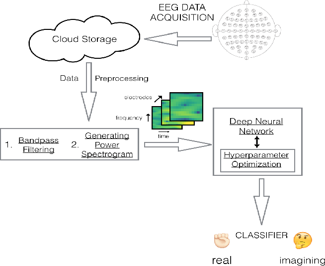 Figure 1 for Neurology-as-a-Service for the Developing World