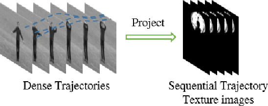 Figure 1 for Sequential Deep Trajectory Descriptor for Action Recognition with Three-stream CNN