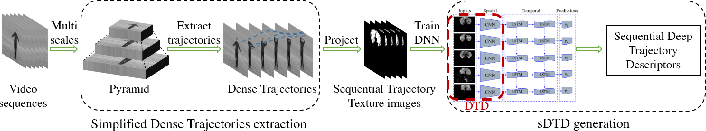 Figure 3 for Sequential Deep Trajectory Descriptor for Action Recognition with Three-stream CNN