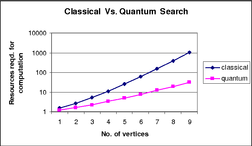 Applying Quantum Algorithm to Speed Up the Solution of