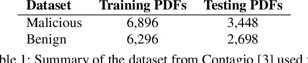 Figure 2 for On Training Robust PDF Malware Classifiers