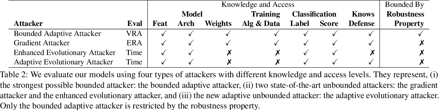 Figure 3 for On Training Robust PDF Malware Classifiers