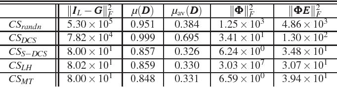 Figure 4 for An Efficient Method for Robust Projection Matrix Design