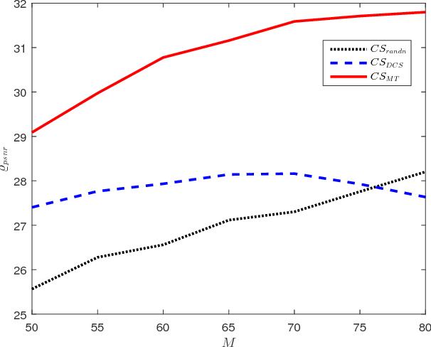 Figure 1 for An Efficient Method for Robust Projection Matrix Design
