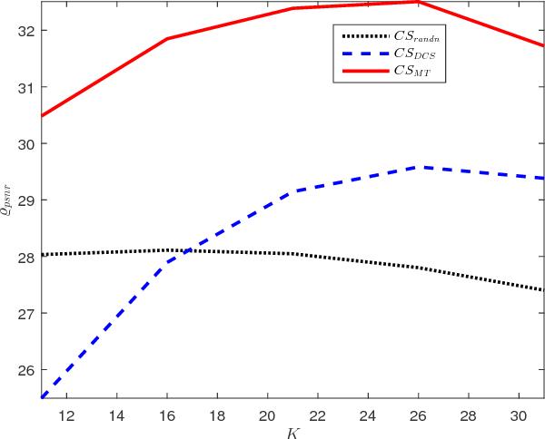 Figure 2 for An Efficient Method for Robust Projection Matrix Design
