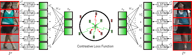 Figure 3 for A Siamese Long Short-Term Memory Architecture for Human Re-Identification