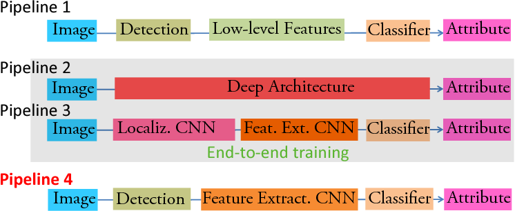 Figure 1 for Face Attribute Prediction Using Off-the-Shelf CNN Features