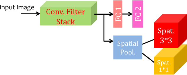 Figure 3 for Face Attribute Prediction Using Off-the-Shelf CNN Features