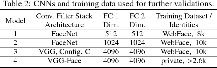 Figure 4 for Face Attribute Prediction Using Off-the-Shelf CNN Features