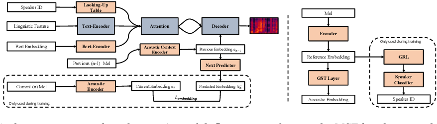 Figure 1 for Controllable Context-aware Conversational Speech Synthesis