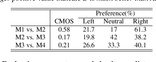 Figure 2 for Controllable Context-aware Conversational Speech Synthesis