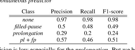 Figure 4 for Controllable Context-aware Conversational Speech Synthesis