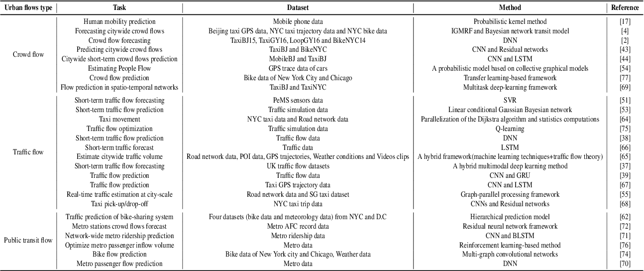 Figure 4 for Urban flows prediction from spatial-temporal data using machine learning: A survey