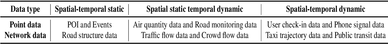 Figure 1 for Urban flows prediction from spatial-temporal data using machine learning: A survey
