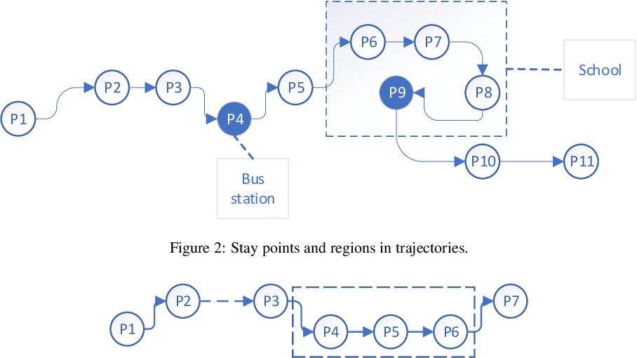 Figure 3 for Urban flows prediction from spatial-temporal data using machine learning: A survey