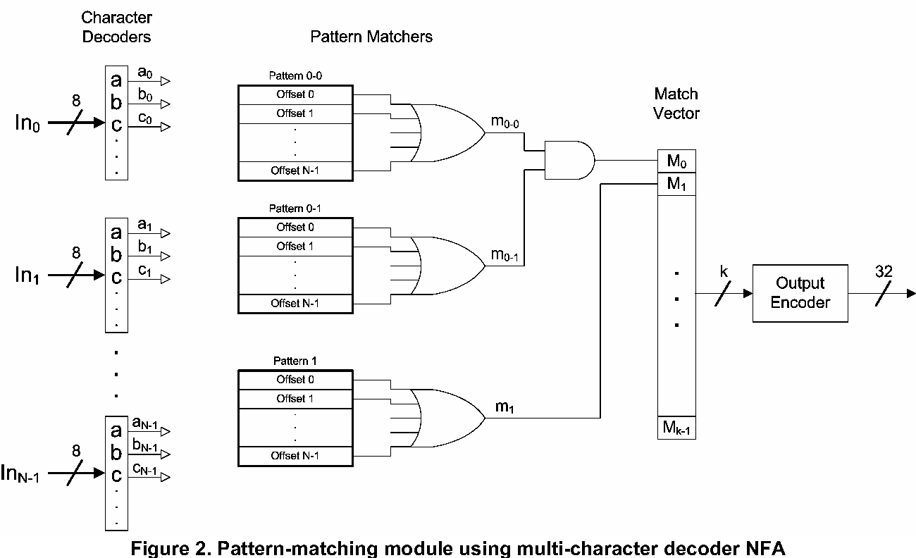 Figure 2 From Scalable Pattern Matching For High Speed Networks Logic Diagram 3 8 Decoder Module Using Multi Character Nfa