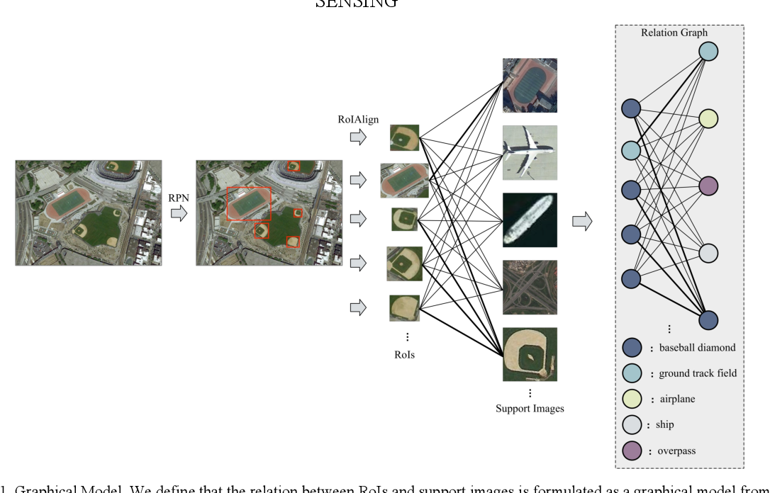 Figure 1 for Few-shot Object Detection with Self-adaptive Attention Network for Remote Sensing Images