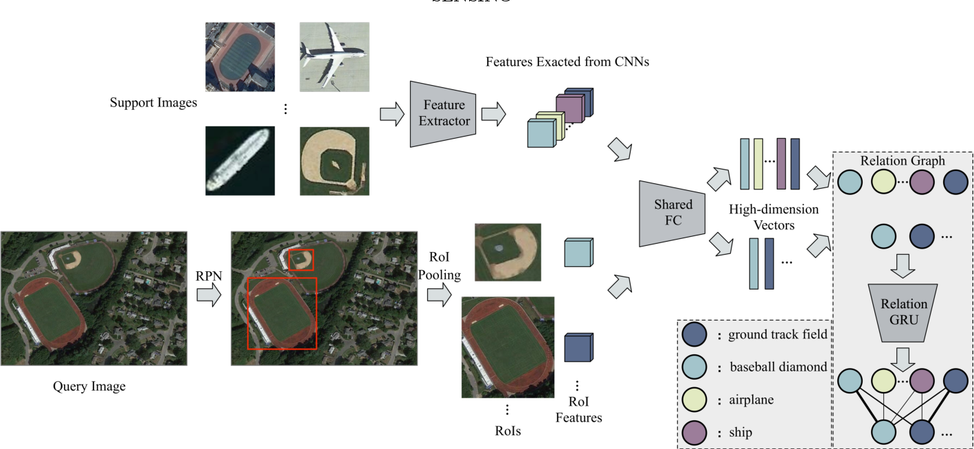 Figure 2 for Few-shot Object Detection with Self-adaptive Attention Network for Remote Sensing Images