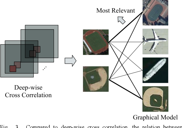 Figure 3 for Few-shot Object Detection with Self-adaptive Attention Network for Remote Sensing Images