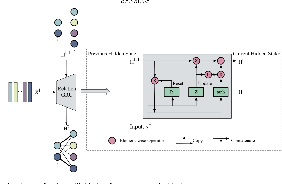 Figure 4 for Few-shot Object Detection with Self-adaptive Attention Network for Remote Sensing Images