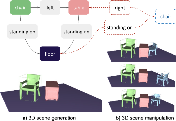 Figure 1 for Graph-to-3D: End-to-End Generation and Manipulation of 3D Scenes Using Scene Graphs