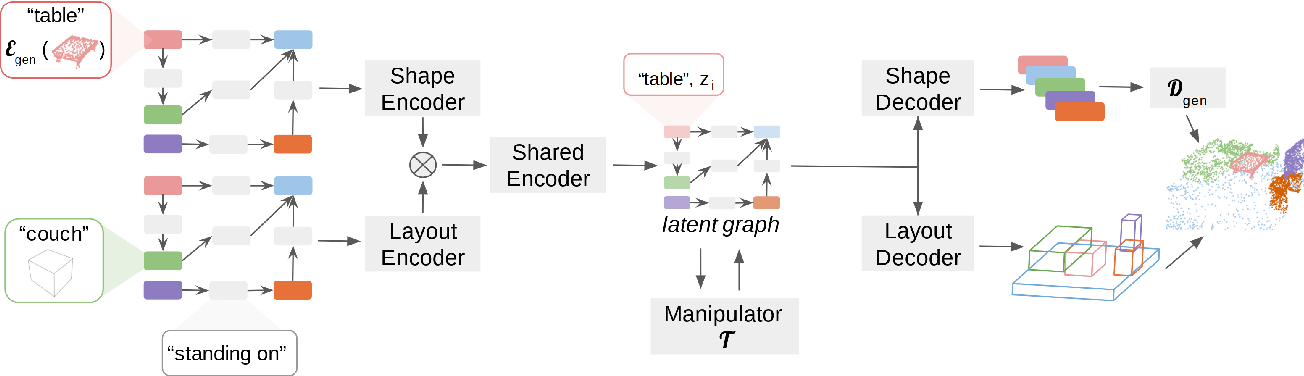 Figure 3 for Graph-to-3D: End-to-End Generation and Manipulation of 3D Scenes Using Scene Graphs