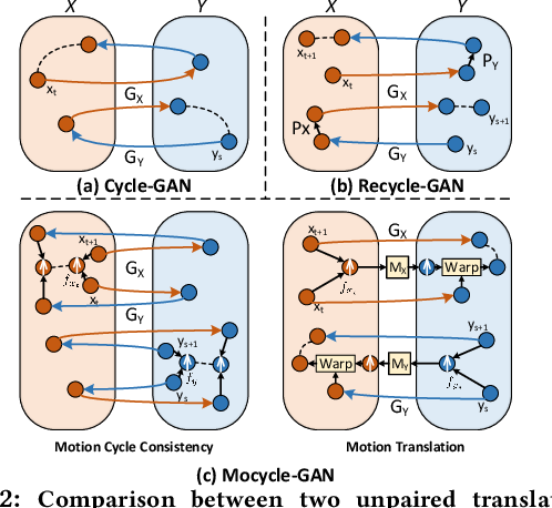 Figure 2 for Mocycle-GAN: Unpaired Video-to-Video Translation