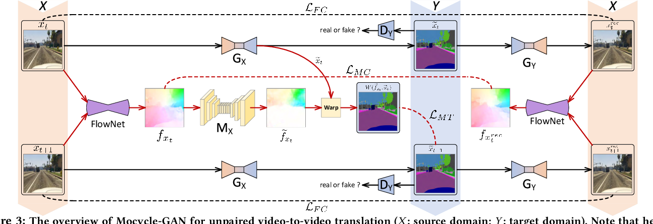 Figure 4 for Mocycle-GAN: Unpaired Video-to-Video Translation