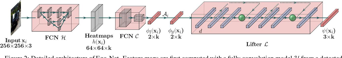Figure 2 for Exploring Intermediate Representation for Monocular Vehicle Pose Estimation
