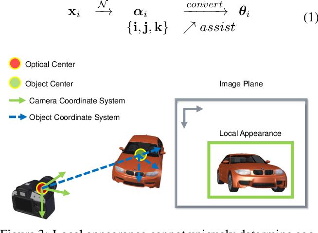 Figure 4 for Exploring Intermediate Representation for Monocular Vehicle Pose Estimation
