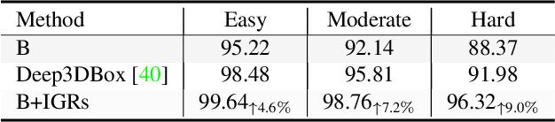 Figure 3 for Exploring Intermediate Representation for Monocular Vehicle Pose Estimation