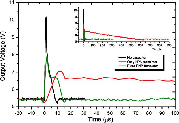 Peak Detector Effect in Low-Dropout Regulators - Semantic