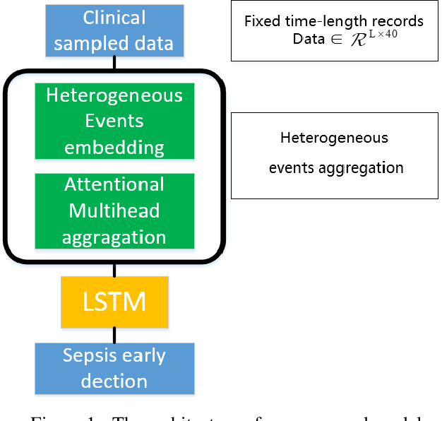 Figure 1 for Early Prediction of Sepsis From Clinical Datavia Heterogeneous Event Aggregation
