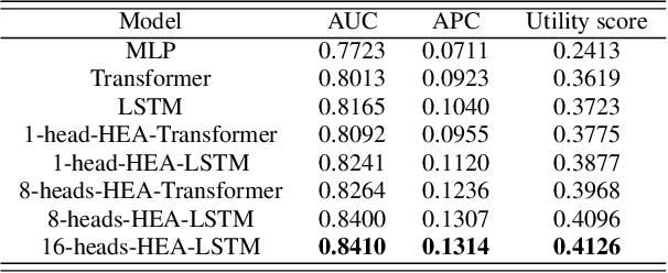 Figure 2 for Early Prediction of Sepsis From Clinical Datavia Heterogeneous Event Aggregation