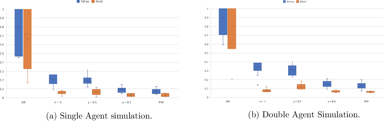 Figure 1 for Robust Allocations with Diversity Constraints