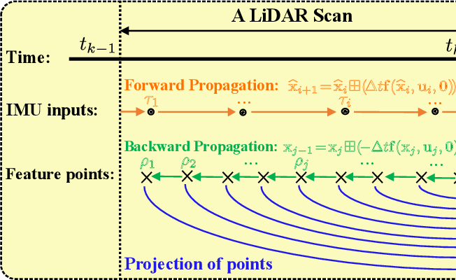 Figure 4 for FAST-LIO: A Fast, Robust LiDAR-inertial Odometry Package by Tightly-Coupled Iterated Kalman Filter