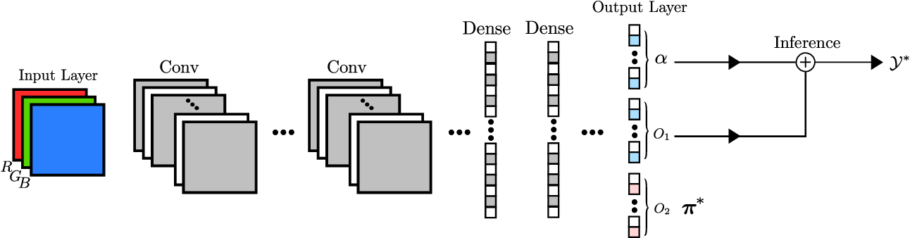 Figure 2 for Learn to Predict Sets Using Feed-Forward Neural Networks