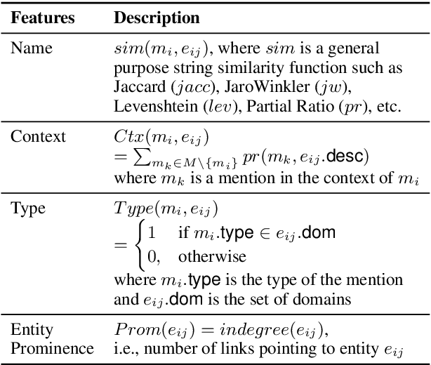 Figure 2 for LNN-EL: A Neuro-Symbolic Approach to Short-text Entity Linking