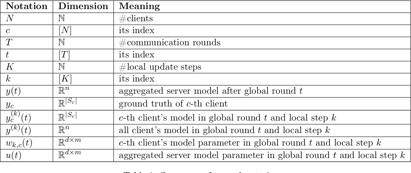 Figure 2 for FL-NTK: A Neural Tangent Kernel-based Framework for Federated Learning Convergence Analysis