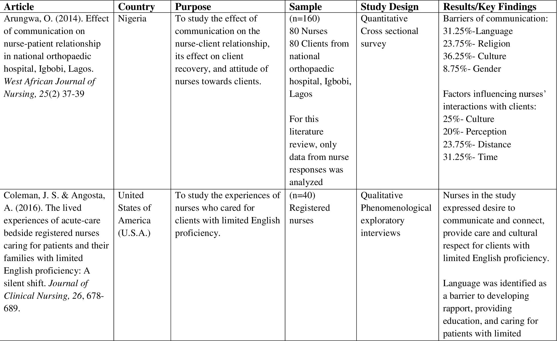 PDF] Nurse Perceived Barriers to Effective Nurse-Client