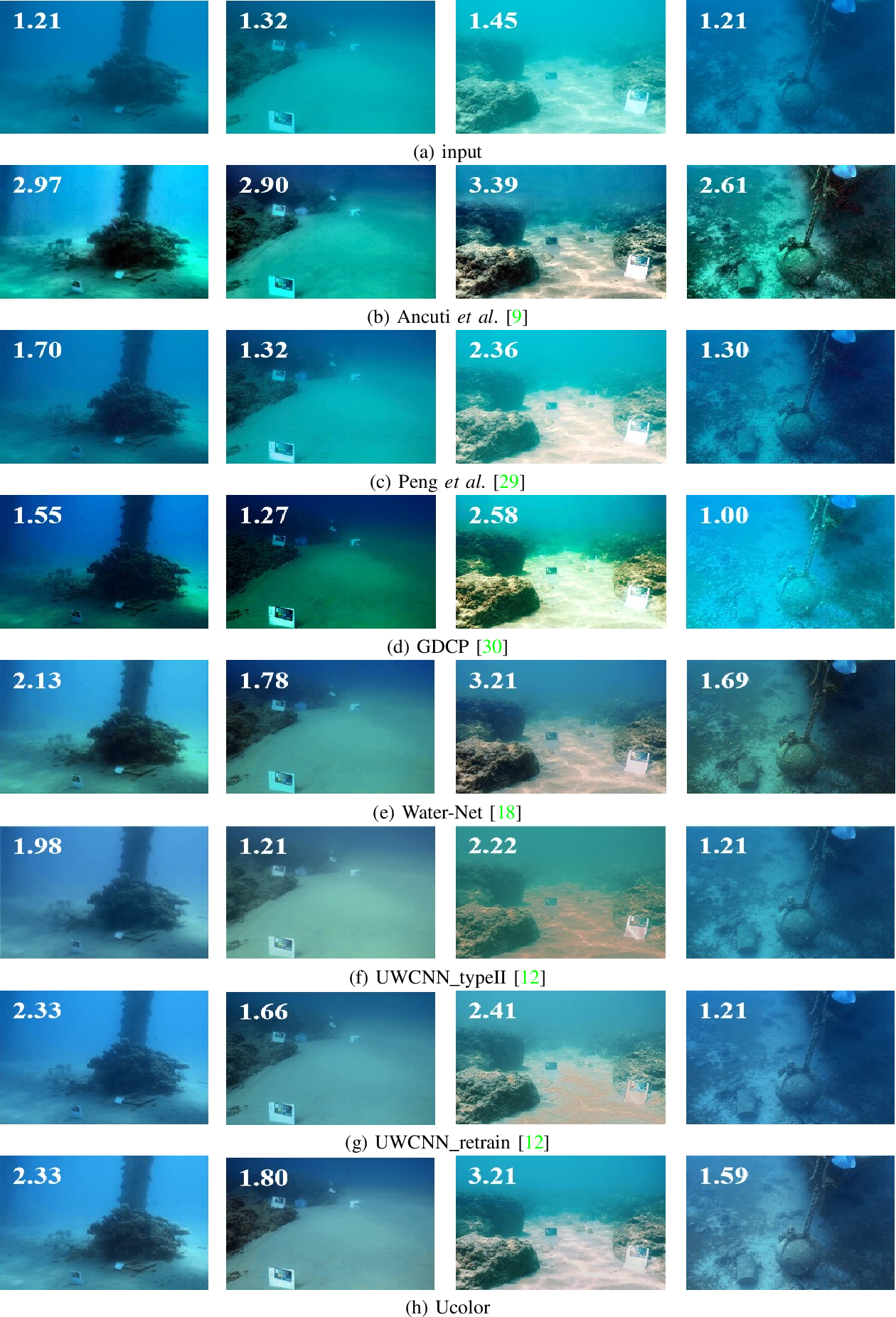 Figure 2 for Underwater Image Enhancement via Medium Transmission-Guided Multi-Color Space Embedding