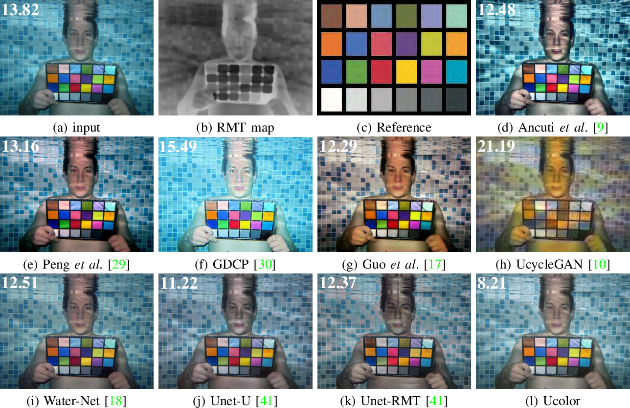 Figure 3 for Underwater Image Enhancement via Medium Transmission-Guided Multi-Color Space Embedding