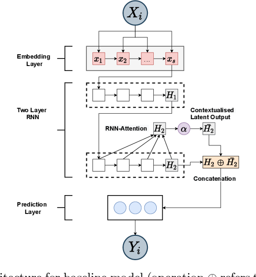 Figure 1 for Exploring Bayesian Deep Learning for Urgent Instructor Intervention Need in MOOC Forums