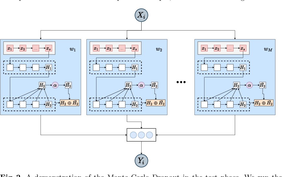 Figure 3 for Exploring Bayesian Deep Learning for Urgent Instructor Intervention Need in MOOC Forums