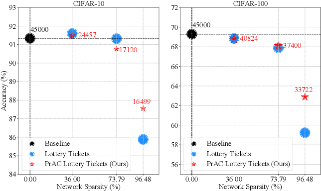 Figure 1 for Efficient Lottery Ticket Finding: Less Data is More