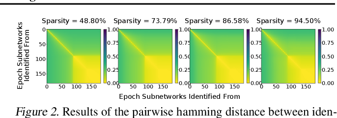 Figure 3 for Efficient Lottery Ticket Finding: Less Data is More