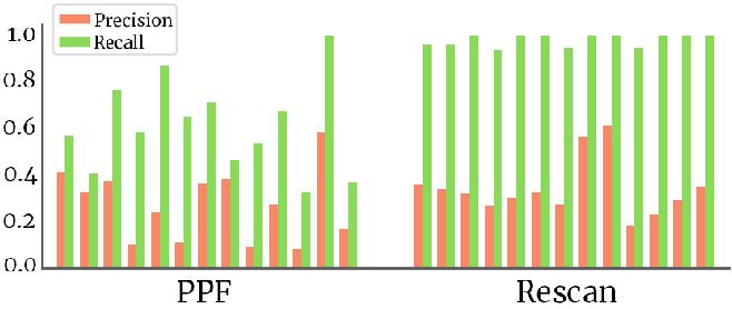 Figure 4 for Rescan: Inductive Instance Segmentation for Indoor RGBD Scans