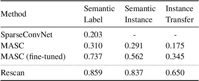 Figure 1 for Rescan: Inductive Instance Segmentation for Indoor RGBD Scans